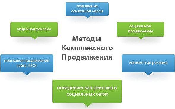 Виды продвижения сайта оптимизация сайта под ключ 2-й Стрелецкий проезд